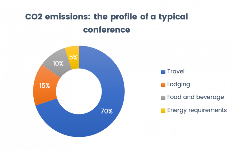 How to reduce an events carbon footprint - Conference carbon footprint example